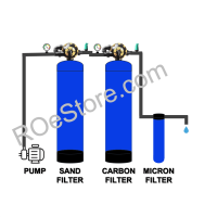 Water Filtration Units