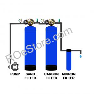 Water Filter Unit – 2000 LPH